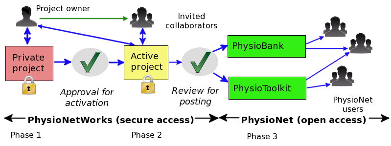 [Figure showing lifecycle for a PhysioNetWorks project]